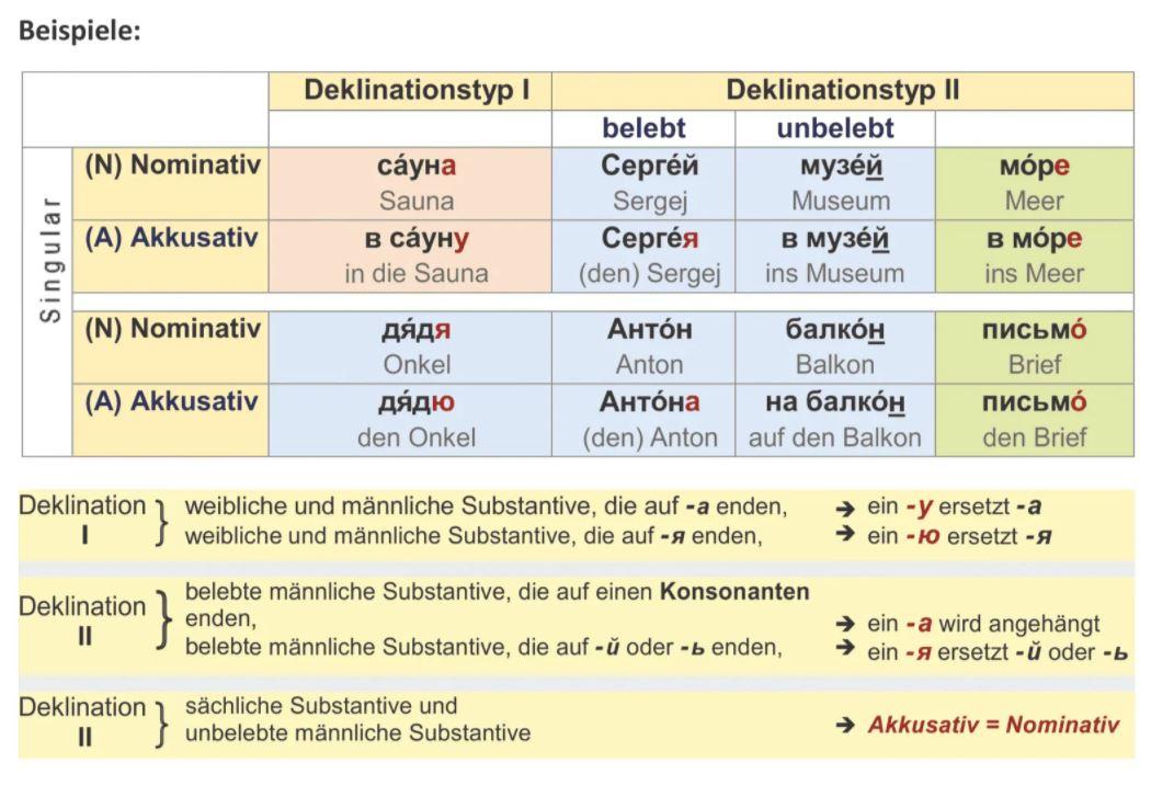 Konjugation kennenlernen | Alle Zeitformen, Beispiele, Regeln, Übersetzung, Bedeutung, Downloads