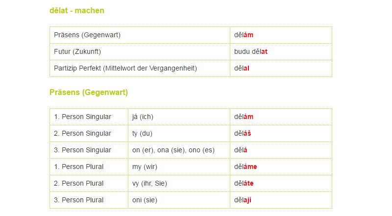 herunterladen konjugation perfekt